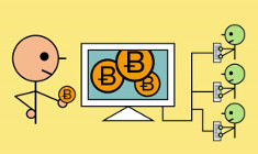 The Bitcoin Blockchain Explained