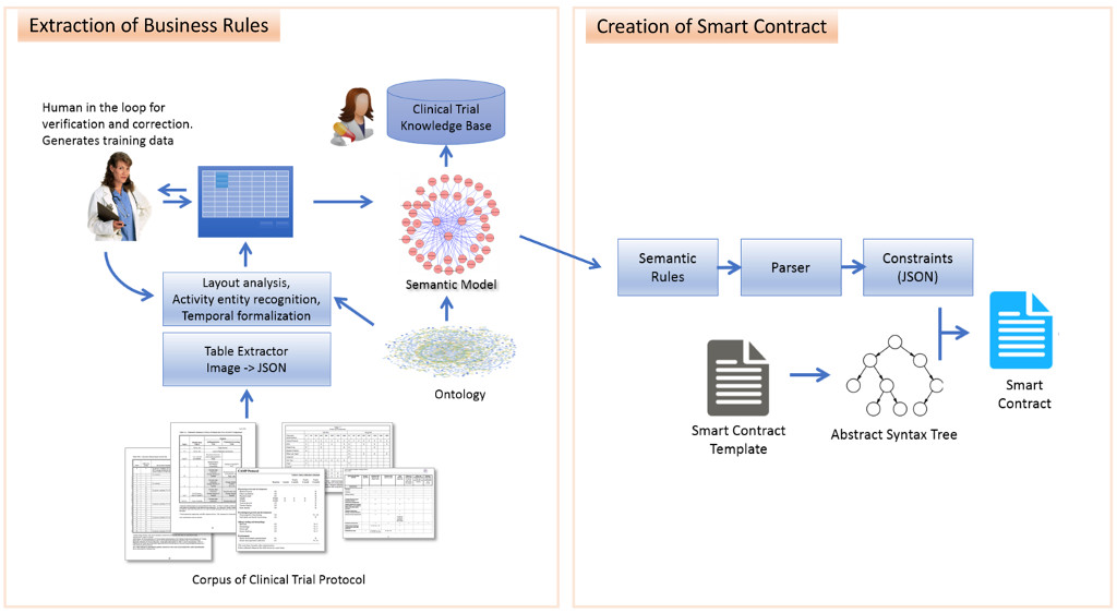 Auto-translation of Regulatory Documents into Smart Contracts